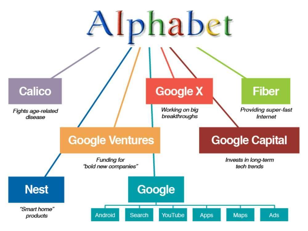 Google - graphique de répartition des sociétés du groupe Alphabet